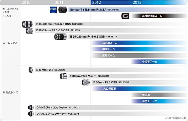 Roadmap_2012